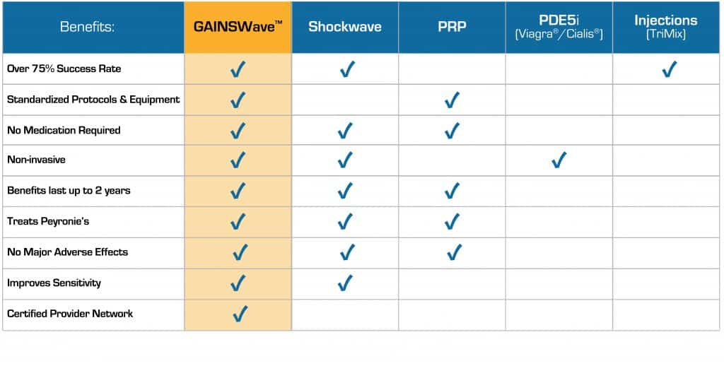 GAINSWave vs Other ED Treatmentes